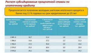 Субсидия возмещение процентов по кредиту учет