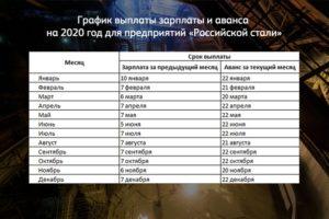 Сроки выдачи аванса в январе 2020