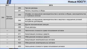Монтаж системы видеонаблюдения отражение в учете бюджет 2020 году