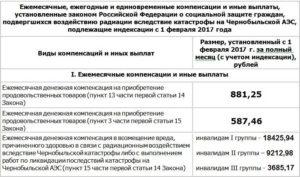 Как можно оформить пенсию по чернобылю