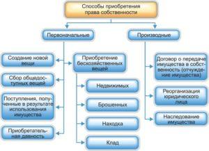 Понятие и виды первоначальных способов приобретения права собственности