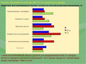 Востребованный бизнес в россии