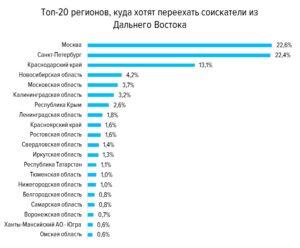 В какой город московской области лучше переехать на пмж