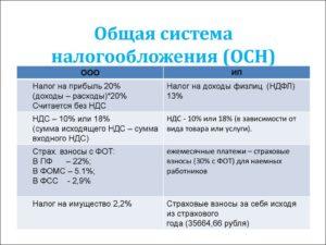Налоги кфх на осн 2020