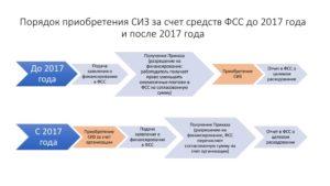 Возмещение стоимости спецодежды за счет фсс в 2020 году