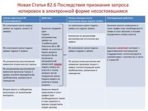 Запрос котировок в электронной форме 44 фз сроки заключения контракта