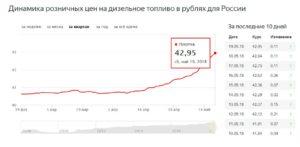 На сколько рублей бензин стал дороже