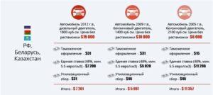 Купил машину в белорусии нужна ли растаможка