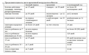 Аппендицит сроки лечения нахождение на больничном листе