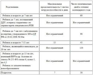 Максимальный срок оплаты больничного листа