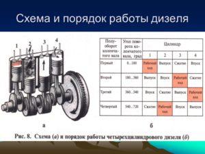 Не запускается дизельный двигатель последовательность действий