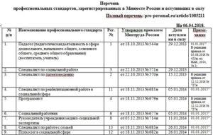 Перечень зарегистрированных в минюсте профессиональных стандартов
