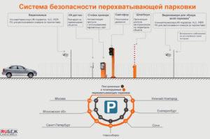 Улавливающие парковки в москве схемы размещения