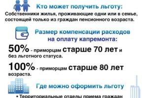 Льгота по капремонту пенсионерам после 70 лет в спб