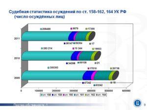 119 ук рф статистика вынесенных приговоров